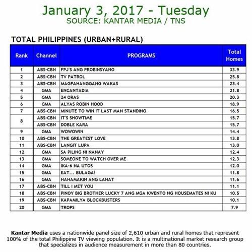 Kantar Media National TV Ratings - January 3, 2017