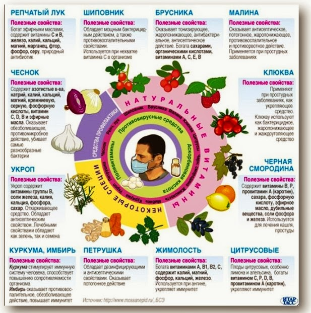 Питание в сезон простудных заболеваний