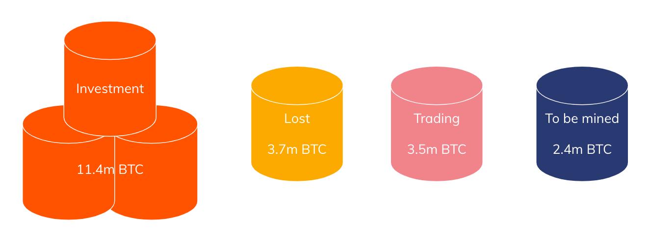Desglose de la oferta de Bitcoin. Fuente: Chainalysis