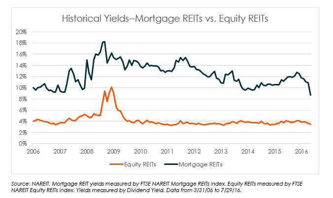 yields for mortgage REITs vs equity REITS