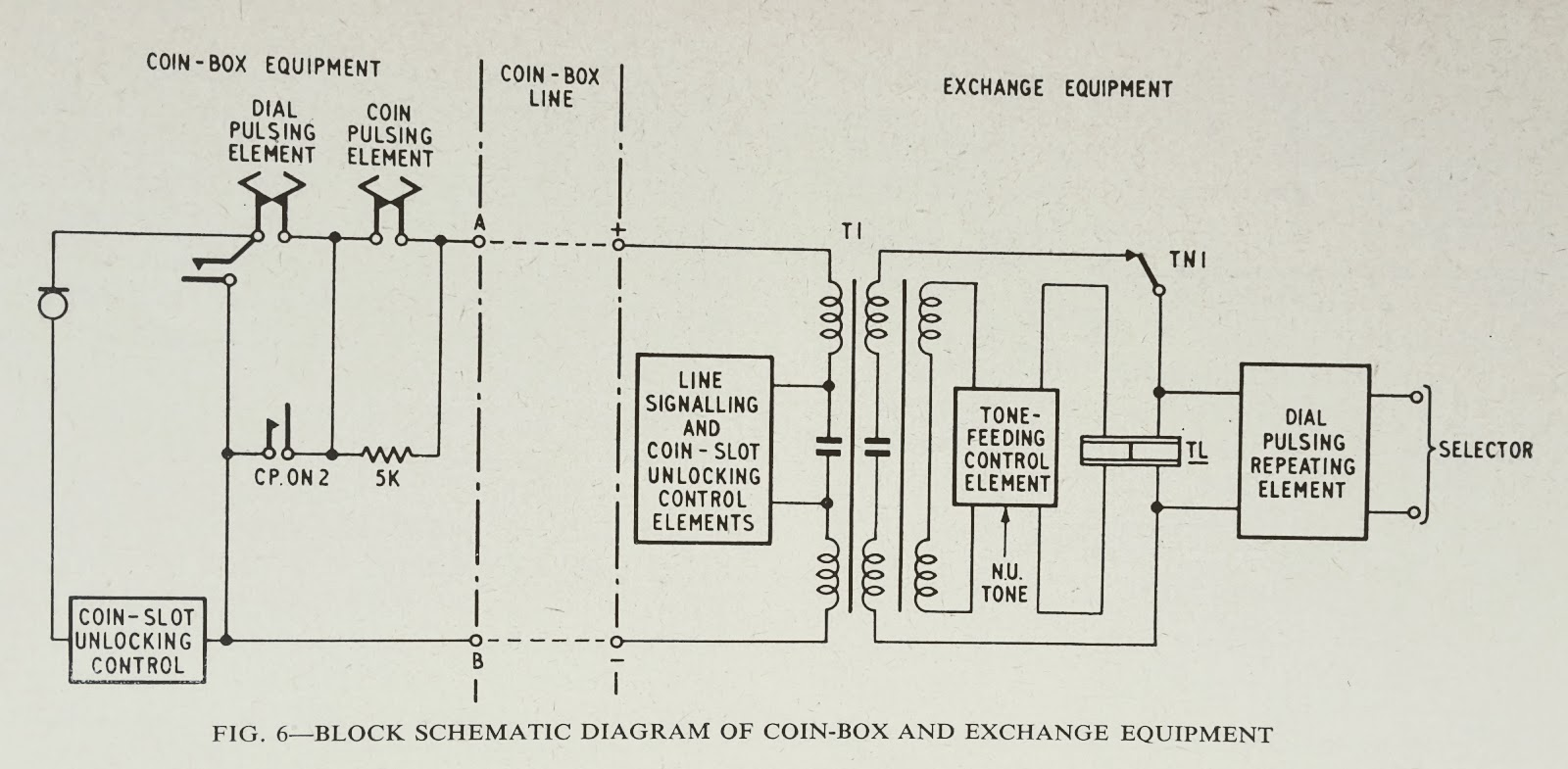 Block Schematic of coin box and exchange equipment