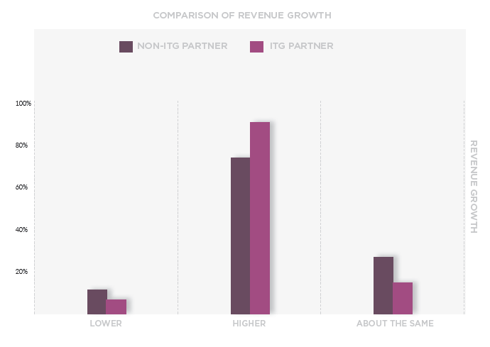 Comparison of Revenue Growth. Source: IT Glue