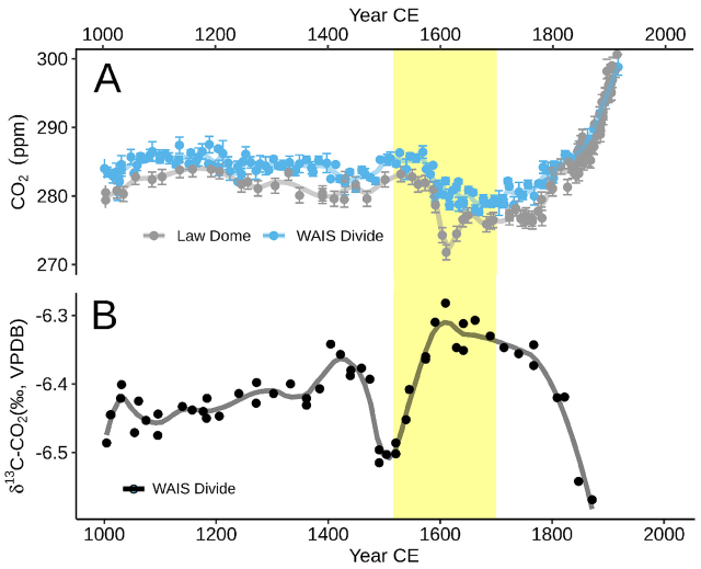 Global atmospheric CO2 time series. (A) The CO2 concentrations recorded in two Antarctic ice cores: Law Dome (grey, MacFarling Meure et al., 2006) and West Antarctic Ice Sheet (WAIS) Divide (blue, Ahn et al., 2012). (B) Carbon isotopic ratios recorded in CO2 from the WAIS Divide ice core (black, Bauska et al., 2015) showing an increased terrestrial carbon uptake over the 16th century (B). Yellow box is the span of the major indigenous depopulation event (1520–1700 CE). Loess smoothed lines for visual aid. Error bars are the 1-σ standard deviation. Graphic: Koch, et al., 2019 / Quaternary Science Reviews