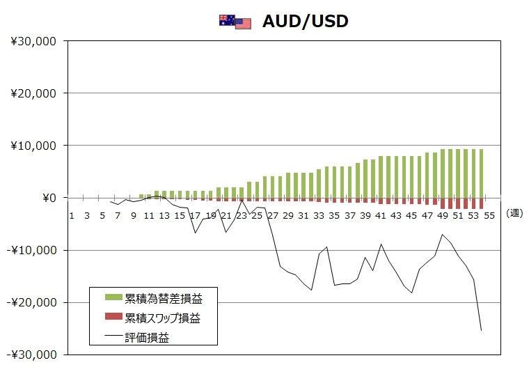 トラリピAUD/USDの1月度末までの週次推移グラフ