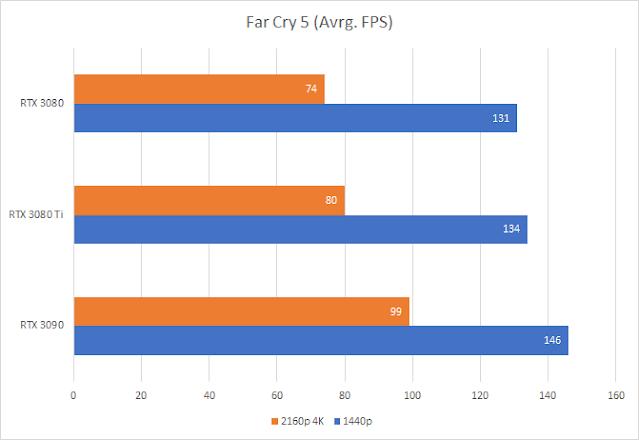 Far Cry 5 (RTX 3070Ti vs RTX 3070 and RTX 3080)