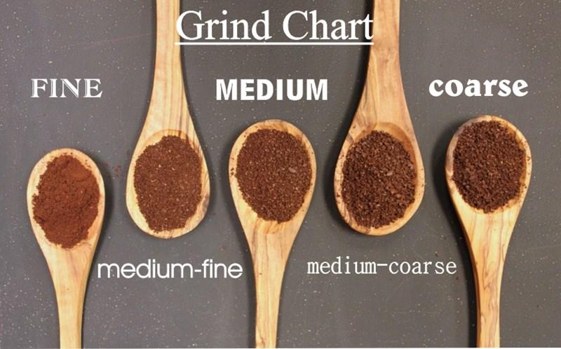 Coffee powder grind chart