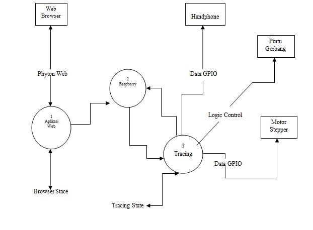 Si1131466520 widuri di dalam dfd 1 diagram konteks hanya terdapat satu prosesor raspberry pi yang terhubung dengan empat entitas yaitu web browser motor stepper ccuart Choice Image