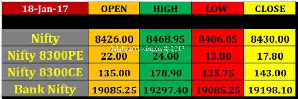 Today's stock Market closing rates 18 jan 2017