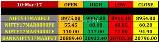 Today's stock Market closing rates 10 march 17