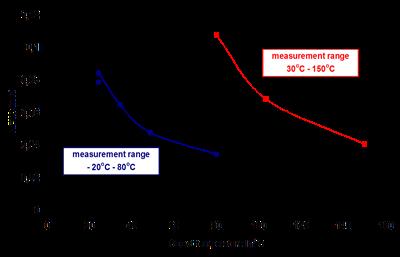 NETD function of temperature