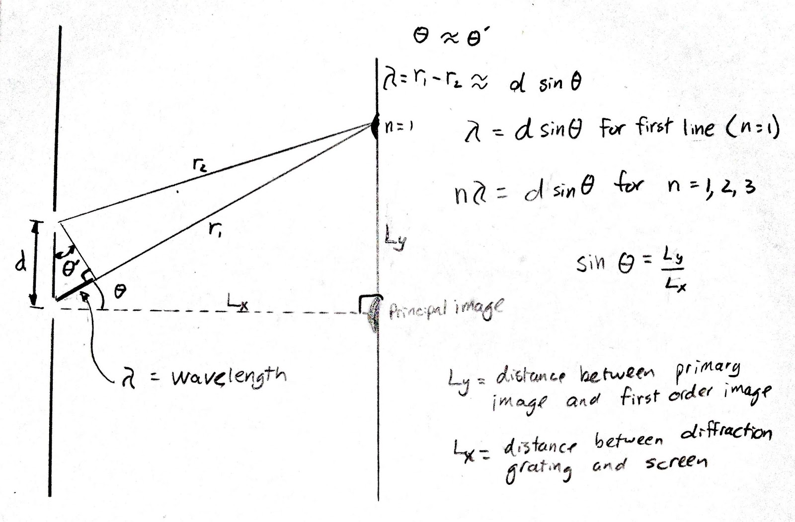 Equation For Light Wavelength