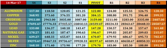 intraday mcx commodity trading levels for 15 march 2017