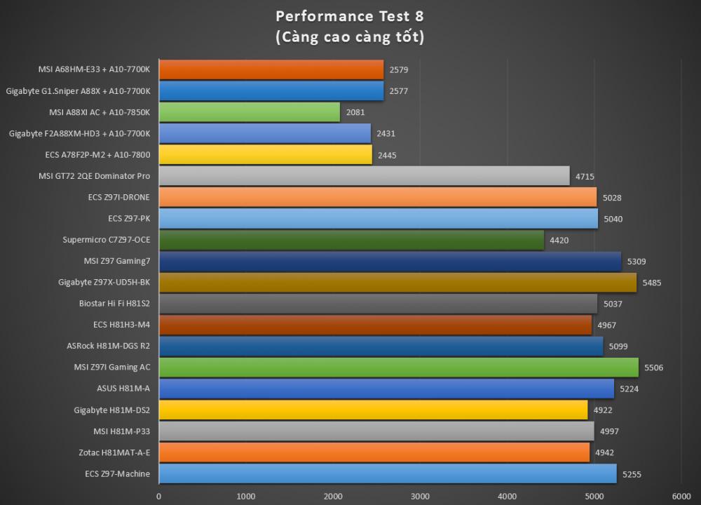 Mainboard MSI A68HM-E33, thay thế và tiên tiến hơn chipset AMD A58 - 75418