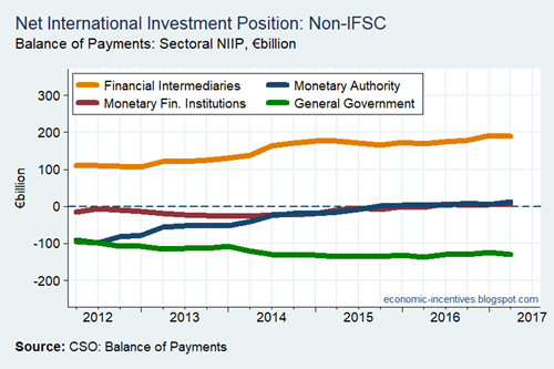 Net International Investment Position by Sector