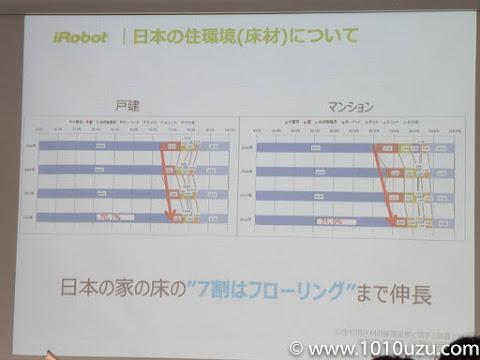 日本の住宅の7割はフローリング