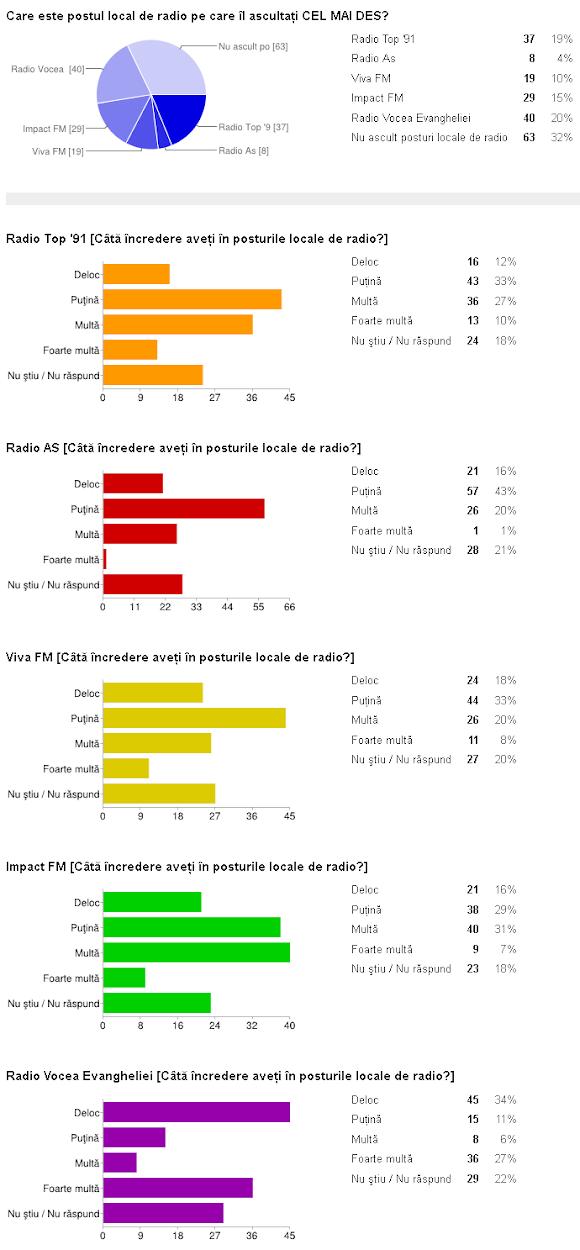 Rezultate sondaj Suceava mass media, categoria radio - Radio Top 91, Radio Viva FM Suceava, Impact FM Suceava, Radio AS Suceava, Radio Vocea Evangheliei