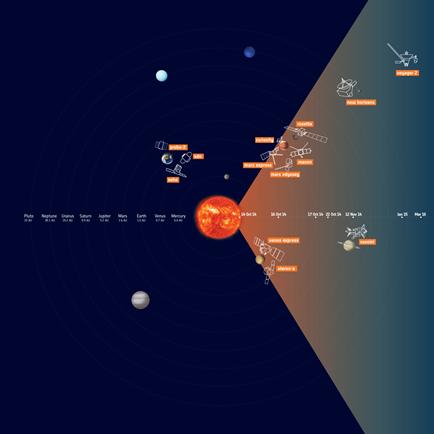 localização das várias sondas durante a ejeção de massa coronal do Sol