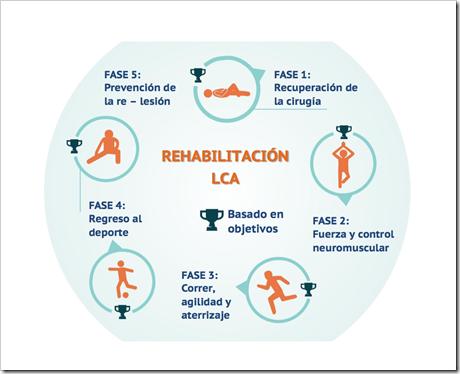 ESQUEMA GENERAL Rehabilitación del Ligamento Cruzado Anterior LCA en Pádel en cinco fases basado en objetivos.