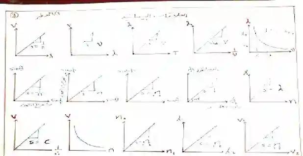 اساسيات الفيزياء للثانوي وشرح الدوال المثلثية والرسم البياني