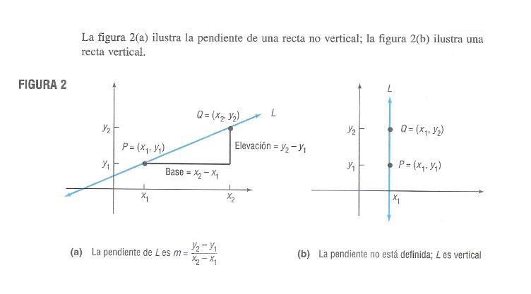 b935040fa825 Esta característica importante de una recta se define mas apropiadamente  mediante las coordenadas rectangulares