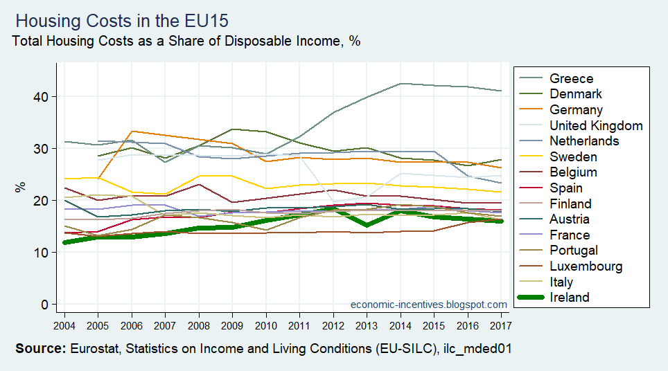 [EU15+SILC+Housing+Costs+to+Disposable+Income+2004-2017%5B2%5D]