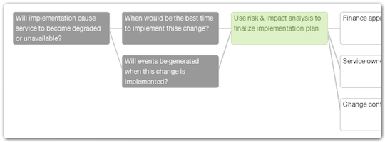 Graphical change workflow presentation