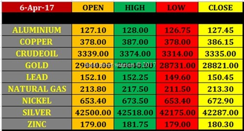Today's commodity Market closing rates 5 april 2017