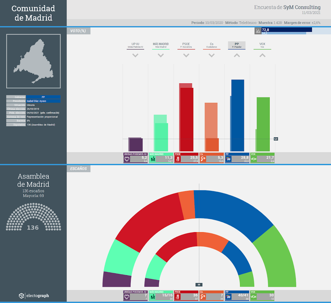 Gráfico de la encuesta para elecciones autonómicas en la Comunidad de Madrid realizada por SyM Consulting, 11 de marzo de 2021