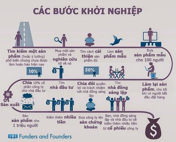 Cộng đồng khởi nghiệp - Những bước đi cơ bản trong quá trình khởi nghiệp, StartUp | Tạp chí khởi nghiệp