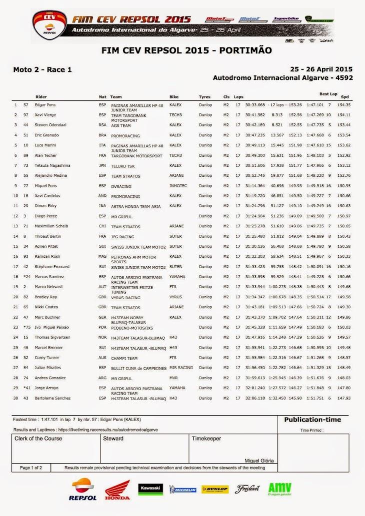 cev-moto2-gara2-2015algarve.jpg