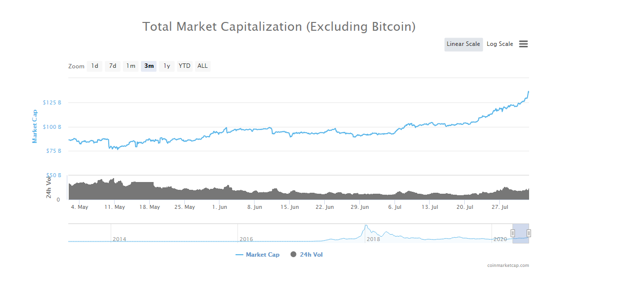, Crypto market capitalization increases strongly, Forex-News, Forex-News