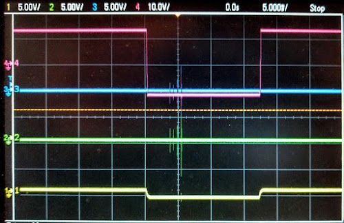 An oscilloscope trace shows signals in the malfunctioning disk drive. The motor control signal (yellow) causes the motor to be driven with +15V and -15V (pink), but nothing shows up in the current-sensing resistor (green). Xerox Alto oscilloscope-bad.jpg