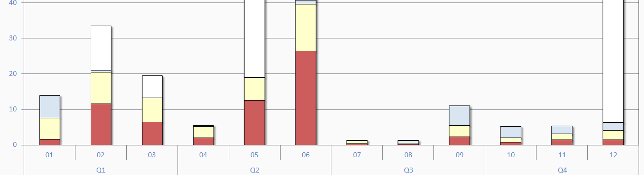 Grouped Categories stacked bar chart in d3 js - Google Groups