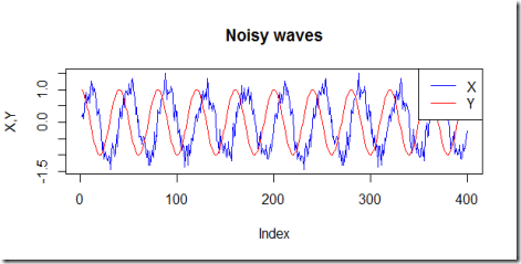 Plain vanilla recurrent neural networks in R: waves prediction
