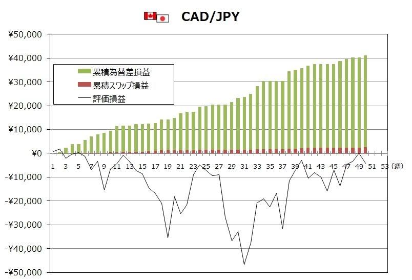 ココブロトラリピCAD/JPYの12月度末までの週次推移グラフ