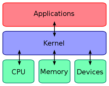 android kernel