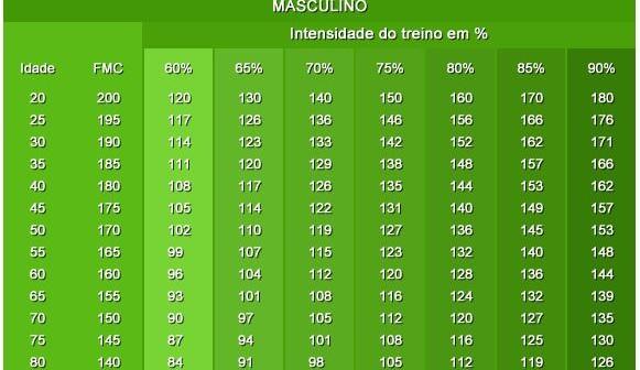 tabela-frequencia-cardiaca-masculino_bike-tribe-581x336.jpg