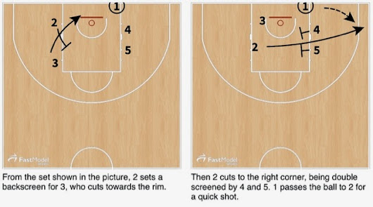 Pick'n'Roll. Resources for basketball coaches.: Chicago Bulls Elevator BLOB Play