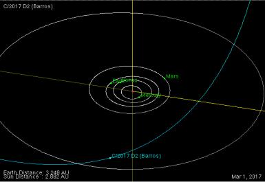 órbita do cometa C2017 D2 (Barros)