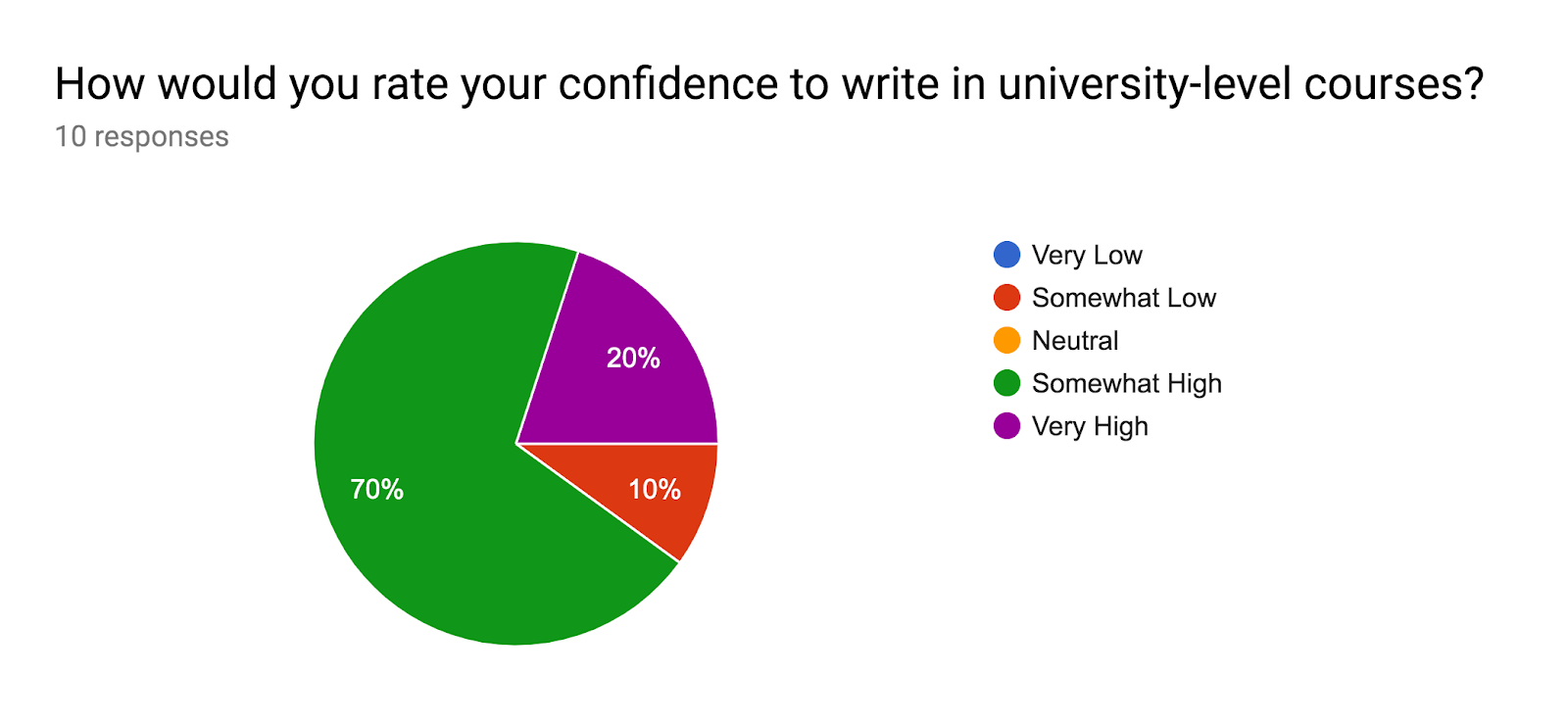 Forms response chart. Question title: How would you rate your confidence to write in university-level courses?. Number of responses: 10 responses.