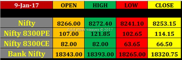 Today's stock Market closing rates 9 jan 2017