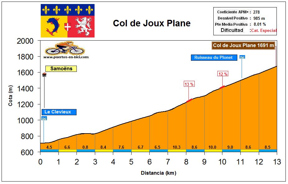 Altimetría Col de Joux Plane