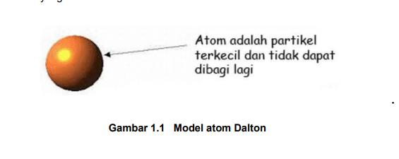 gambar atom menurut dalton