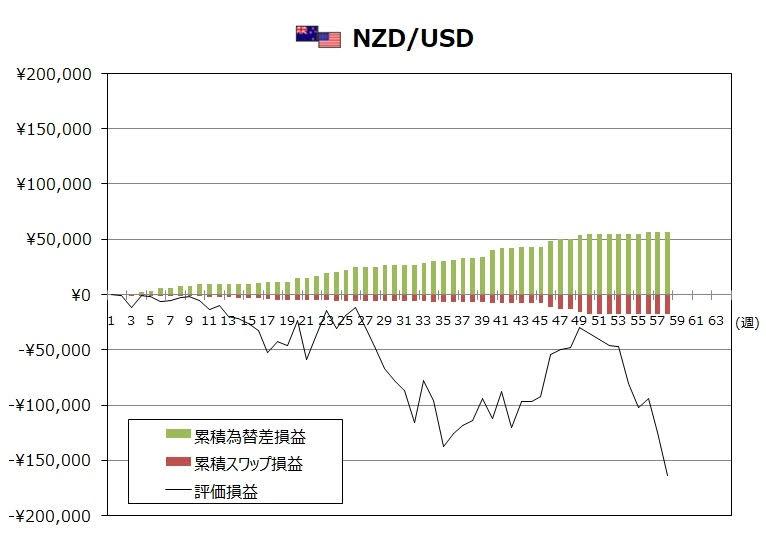 ココのトラリピ2月度NZD/USDグラフ
