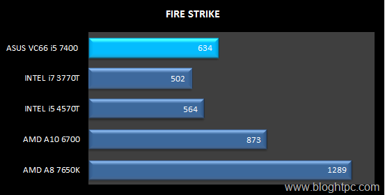 FIRE STRIKE INTEL CORE i5 7400