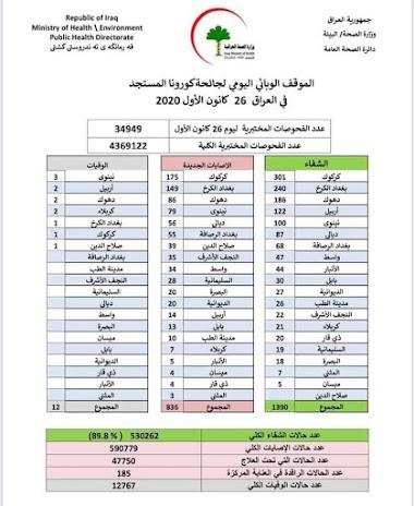 الموقف الوبائي اليومي لجائحة كورونا في العراق ليوم السبت   الموافق 26 كانون الاول 2020