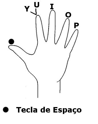 mão direita - teclas superiores