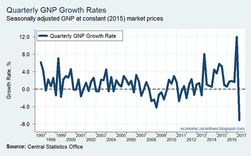 Quarterly GNP Growth Rates