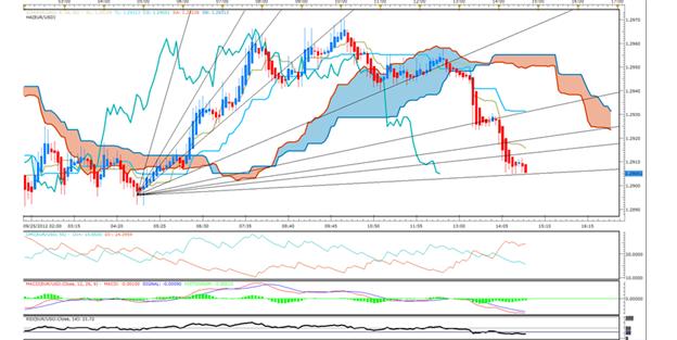 trading forex dengan banyak indikator