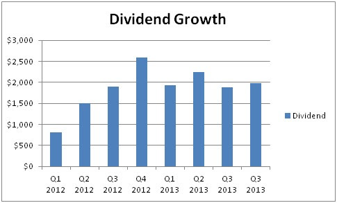 dividend growth stock portfolio income record